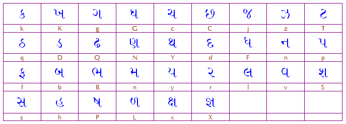 Gujarati Fonts Free Download For Android Phone