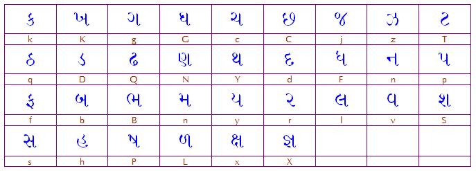 Harikrishna Template - All about Gujarati Typing