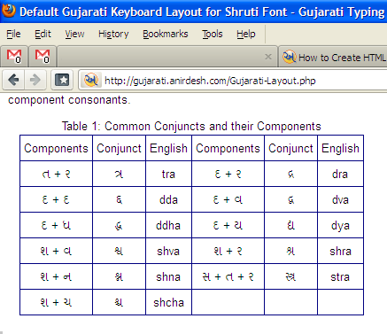 How to Create HTML Web Pages in Gujarati - Gujarati Typing