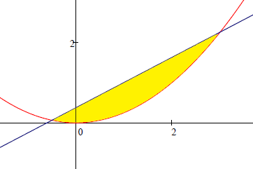 how to find parabola from 3 points